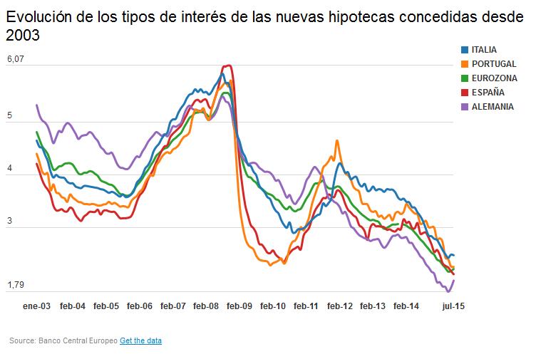 Plazo inmobiliario en España